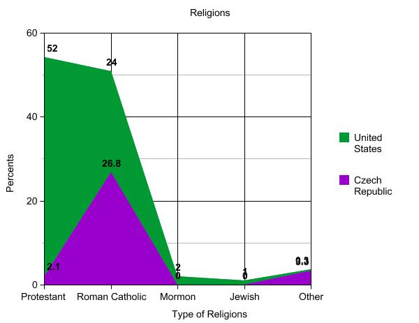 Ljhssdegrasse Licensed For Noncommercial Use Only Religion Graph - Main religions